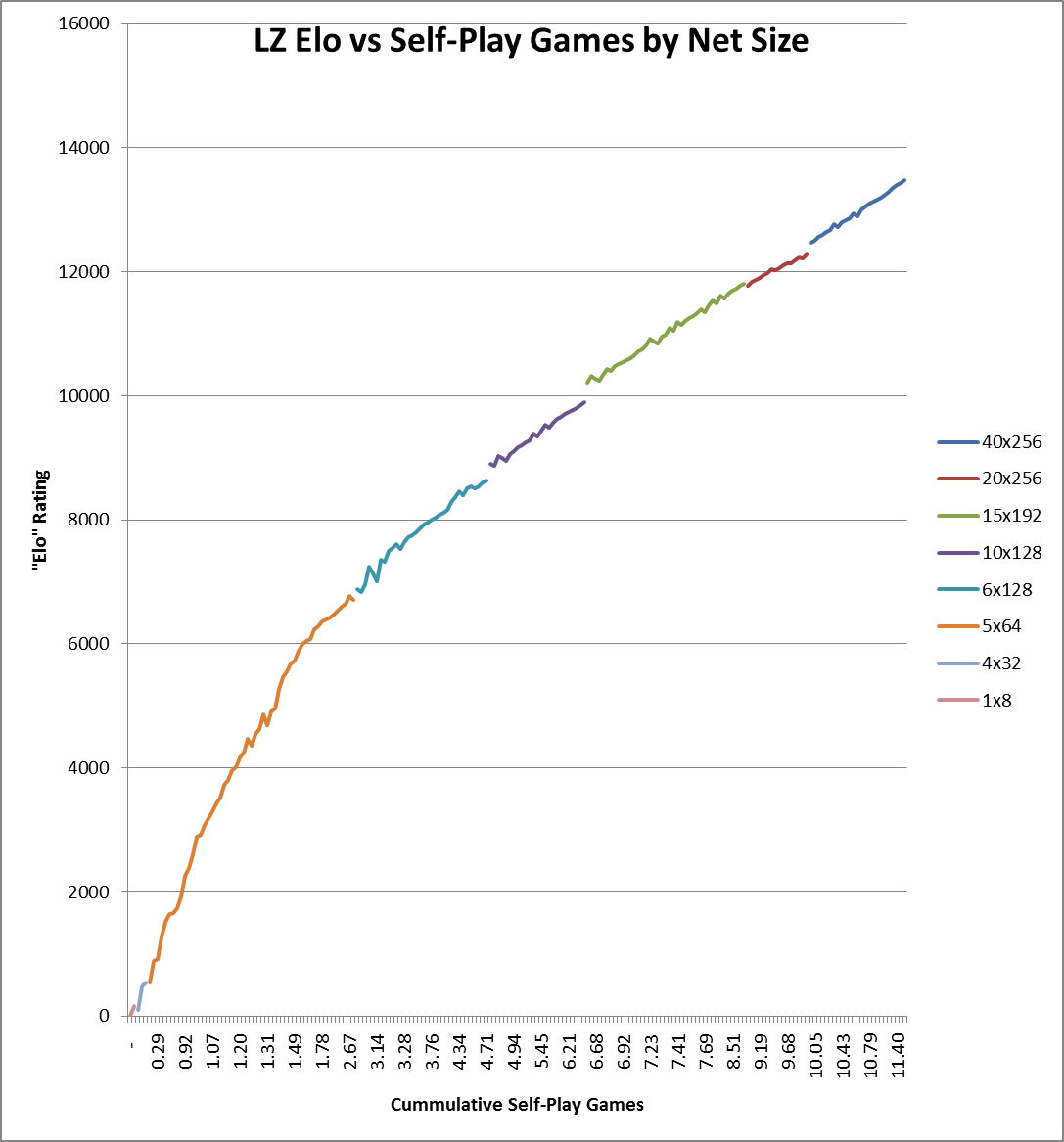 LZ Elo vs Self-Play Games by Net Size.jpg