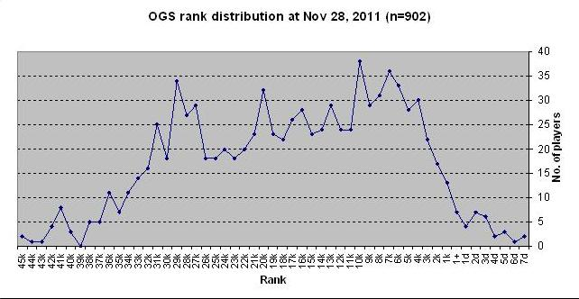 ogs rank dist Nov 28 2011.jpg