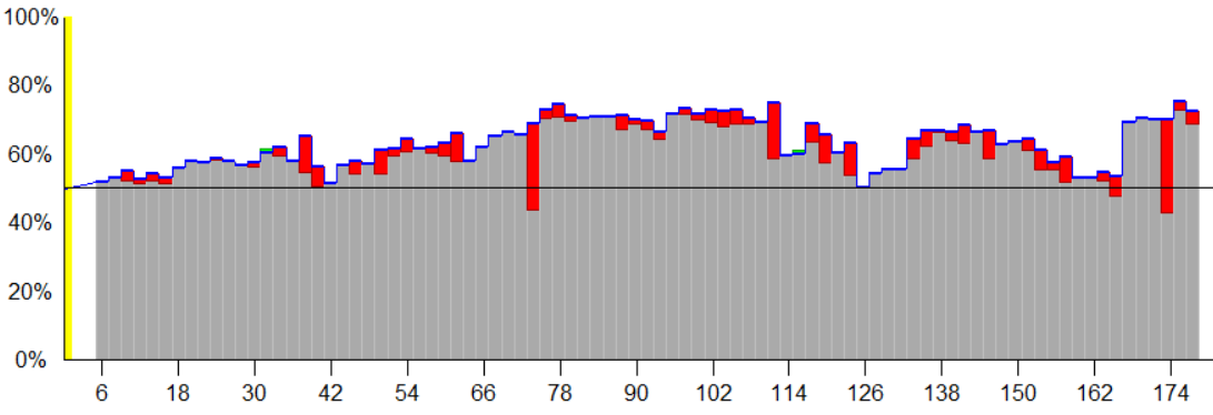Audouard winrate vs Burzo.PNG
